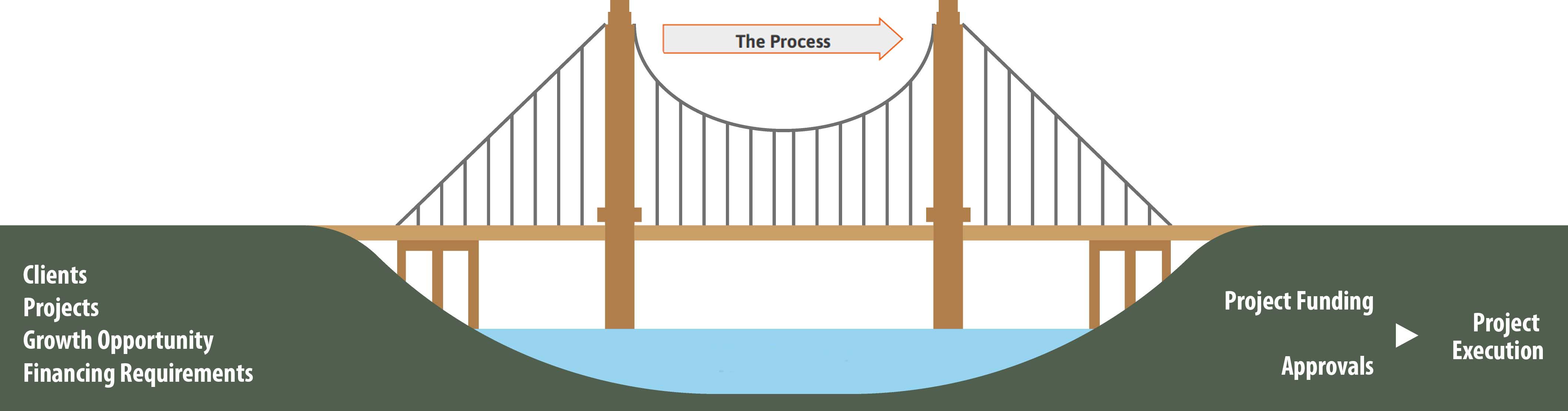 ABL Bridge